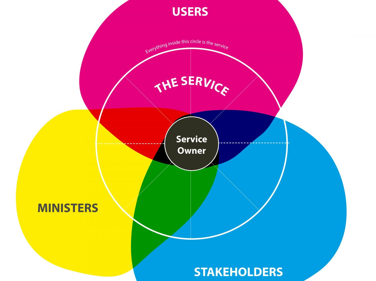 Venn diagram of what a service owner needs to design build and run a service in DfE. The three main areas are ministers, users and stakeholders with the service owner in the middle